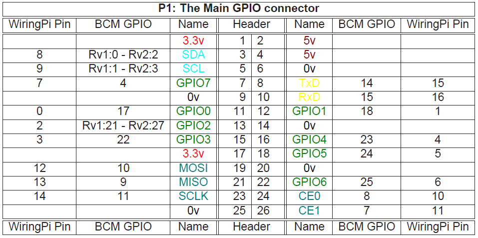gpio pin number referencing using wiringpi c library and rpi gpio rh zhihuicao wordpress com Raspberry Pi B Pinout Raspberry Pi